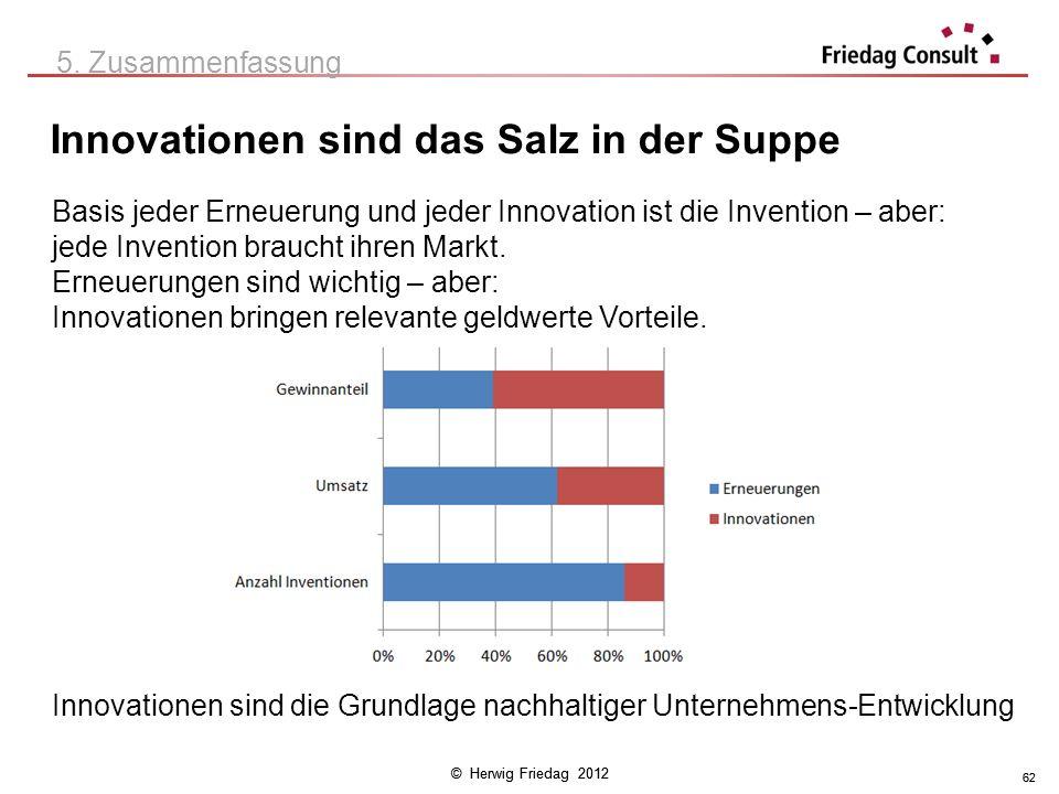© Herwig Friedag 2012 62 Innovationen sind das Salz in der Suppe 5. Zusammenfassung Basis jeder Erneuerung und jeder Innovation ist die Invention – ab