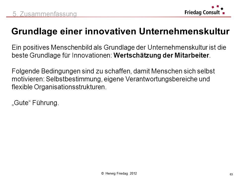 © Herwig Friedag 2012 63 Grundlage einer innovativen Unternehmenskultur 5. Zusammenfassung Ein positives Menschenbild als Grundlage der Unternehmensku