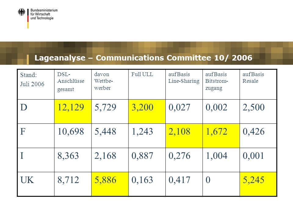Lageanalyse – Communications Committee 10/ 2006 Stand: Juli 2006 DSL- Anschlüsse gesamt davon Wettbe- werber Full ULLauf Basis Line-Sharing auf Basis