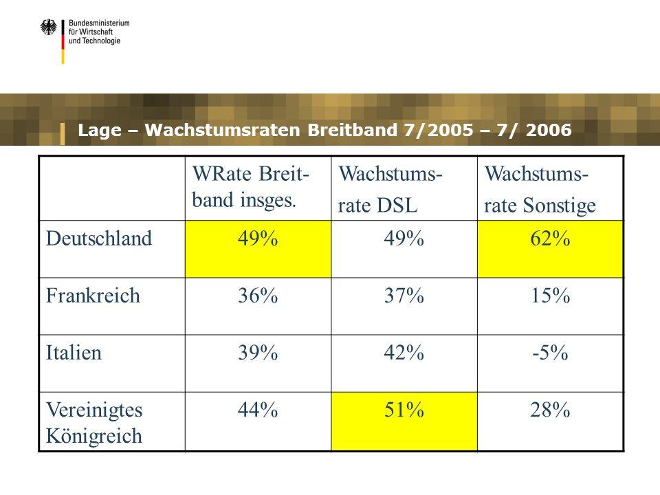 Lage – Wachstumsraten Breitband 7/2005 – 7/ 2006 WRate Breit- band insges. Wachstums- rate DSL Wachstums- rate Sonstige Deutschland49% 62% Frankreich3