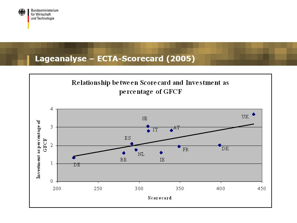 Lageanalyse – ECTA-Scorecard (2005)