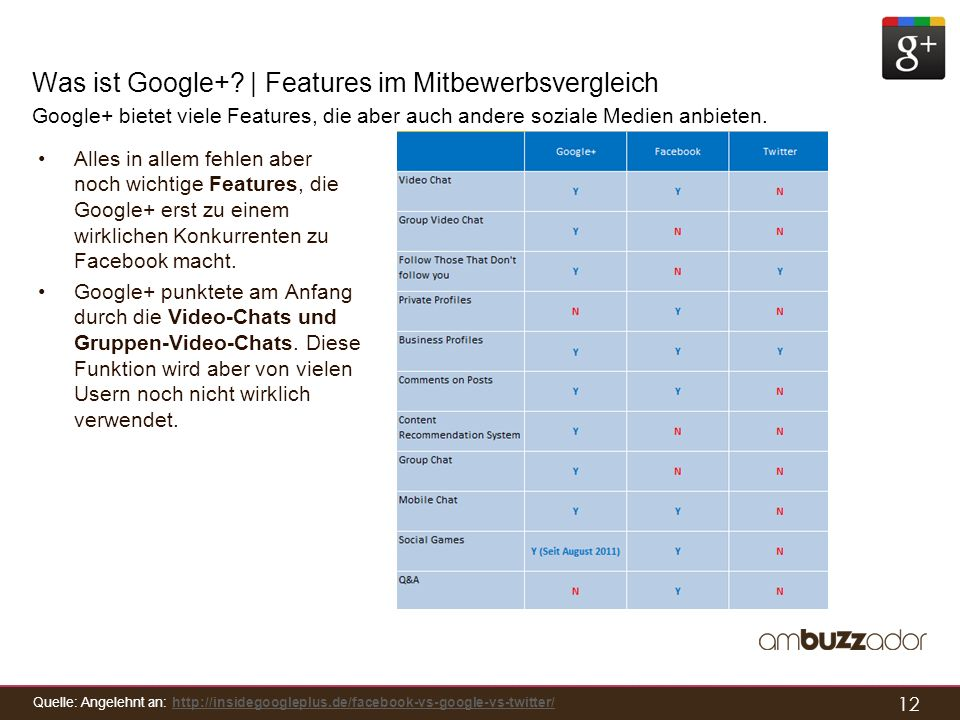 12 Was ist Google+? | Features im Mitbewerbsvergleich Google+ bietet viele Features, die aber auch andere soziale Medien anbieten. Alles in allem fehl
