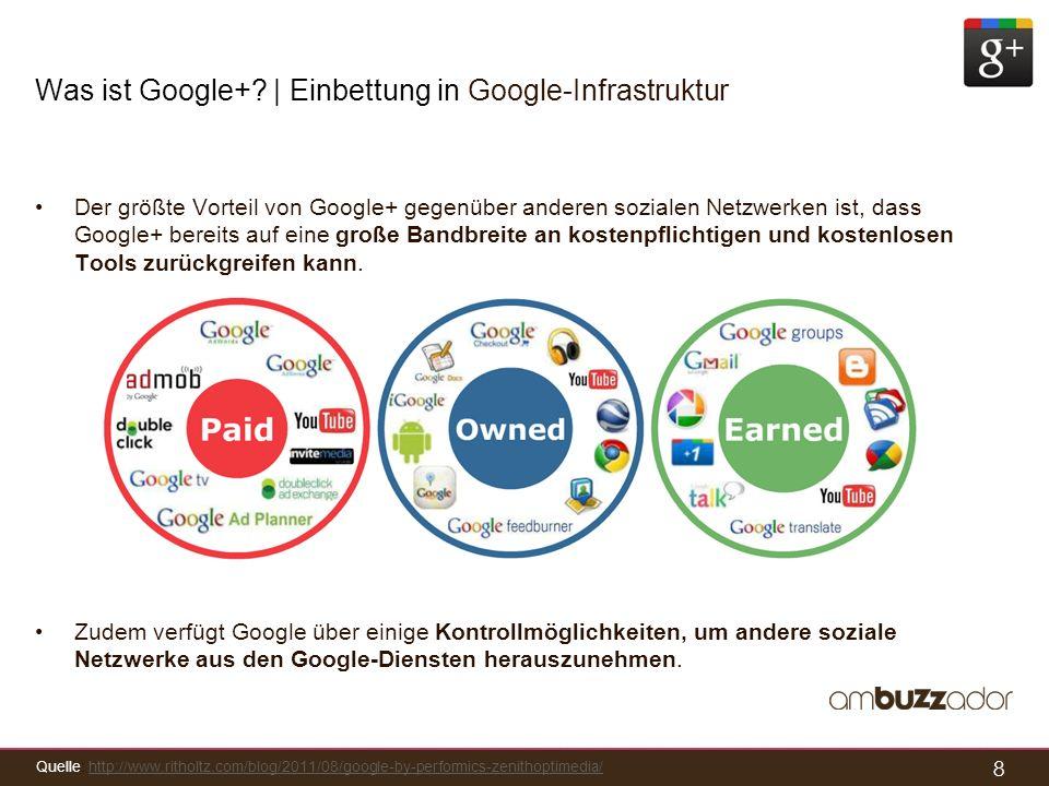 8 Was ist Google+? | Einbettung in Google-Infrastruktur Der größte Vorteil von Google+ gegenüber anderen sozialen Netzwerken ist, dass Google+ bereits