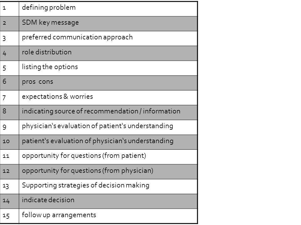 Revision April 2013 1defining problem 2SDM key message 3preferred communication approach 4role distribution 5listing the options 6pros cons 7expectati