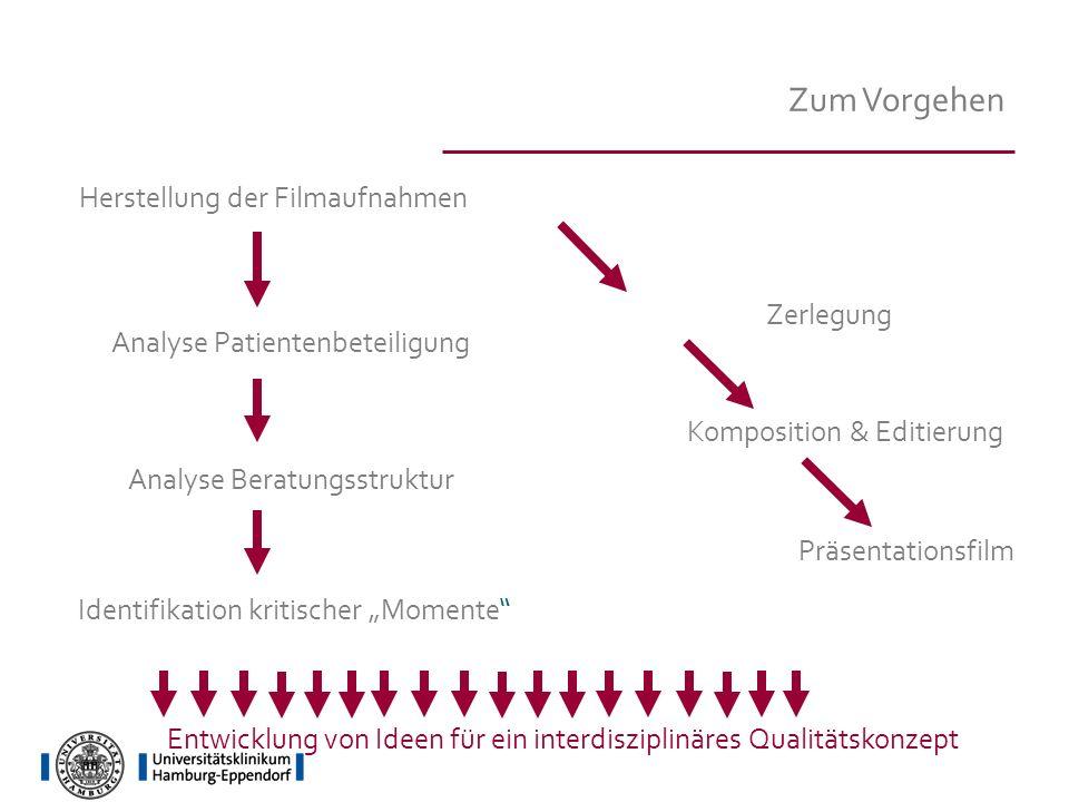 Zum Vorgehen Herstellung der Filmaufnahmen Zerlegung Komposition & Editierung Präsentationsfilm Analyse Patientenbeteiligung Analyse Beratungsstruktur