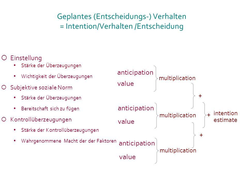 Geplantes (Entscheidungs-) Verhalten = Intention/Verhalten /Entscheidung Einstellung Stärke der Überzeugungen Wichtigkeit der Überzeugungen Subjektive
