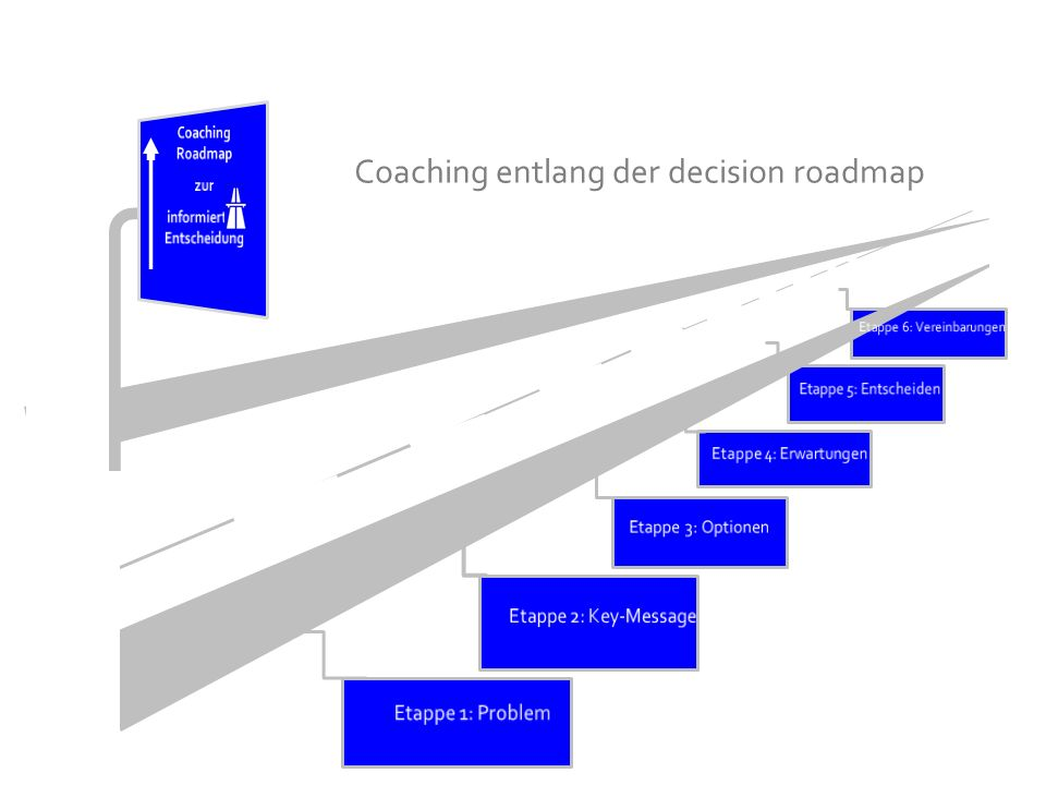Coaching entlang der decision roadmap