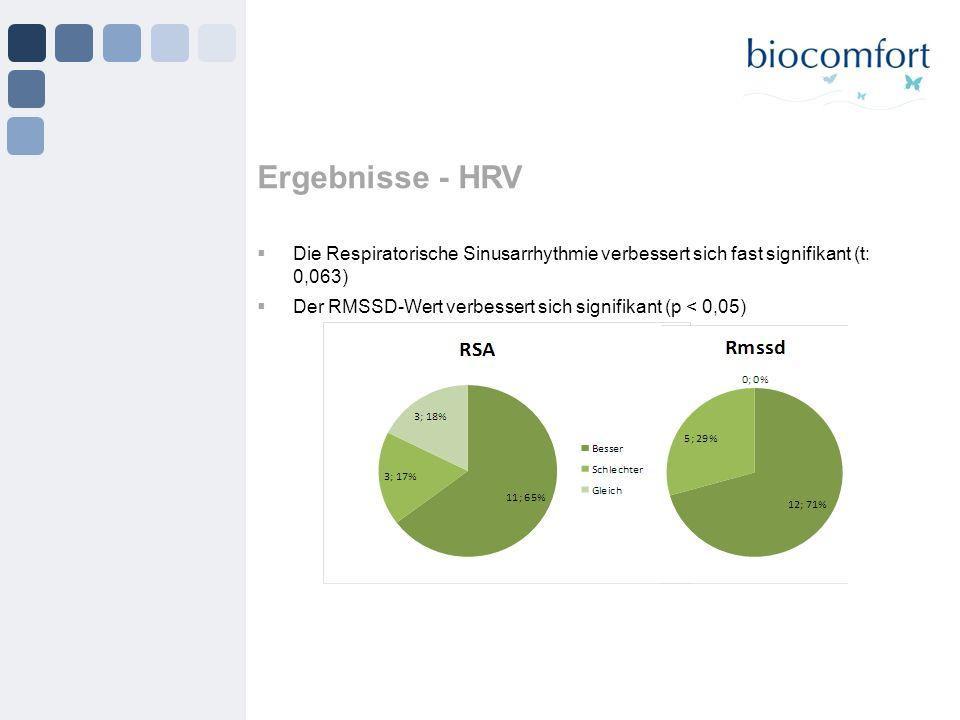 Ergebnisse - HRV Die Respiratorische Sinusarrhythmie verbessert sich fast signifikant (t: 0,063) Der RMSSD-Wert verbessert sich signifikant (p < 0,05)