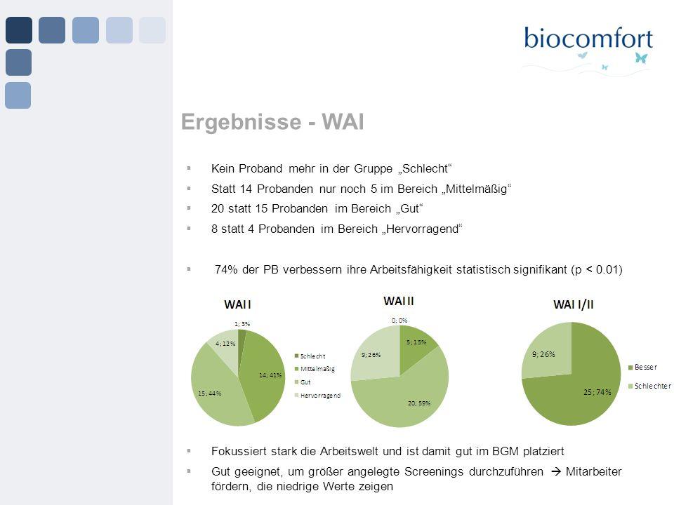 Ergebnisse - WAI Kein Proband mehr in der Gruppe Schlecht Statt 14 Probanden nur noch 5 im Bereich Mittelmäßig 20 statt 15 Probanden im Bereich Gut 8