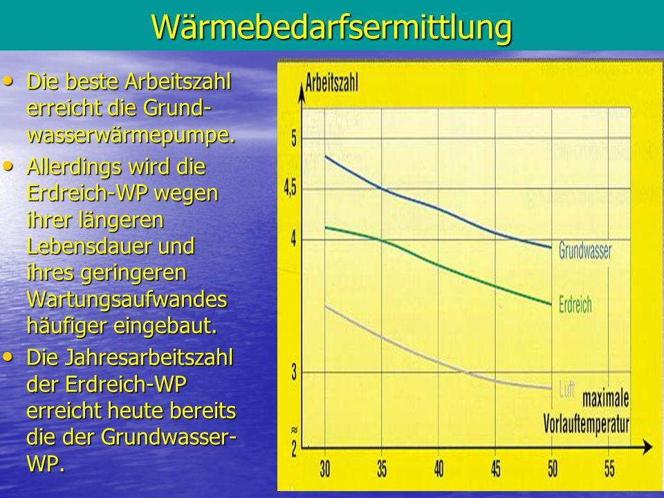 10Wärmebedarfsermittlung Die beste Arbeitszahl erreicht die Grund- wasserwärmepumpe. Die beste Arbeitszahl erreicht die Grund- wasserwärmepumpe. Aller