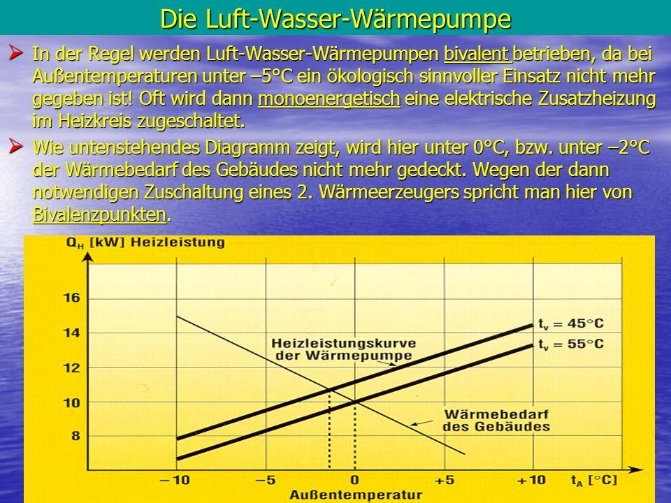 14 Die Luft-Wasser-Wärmepumpe In der Regel werden Luft-Wasser-Wärmepumpen bivalent betrieben, da bei Außentemperaturen unter –5°C ein ökologisch sinnv