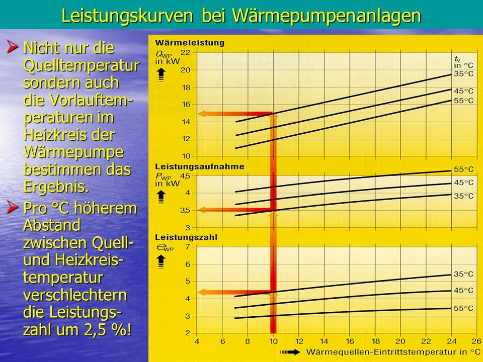 15 Leistungskurven bei Wärmepumpenanlagen Nicht nur die Quelltemperatur sondern auch die Vorlauftem- peraturen im Heizkreis der Wärmepumpe bestimmen d