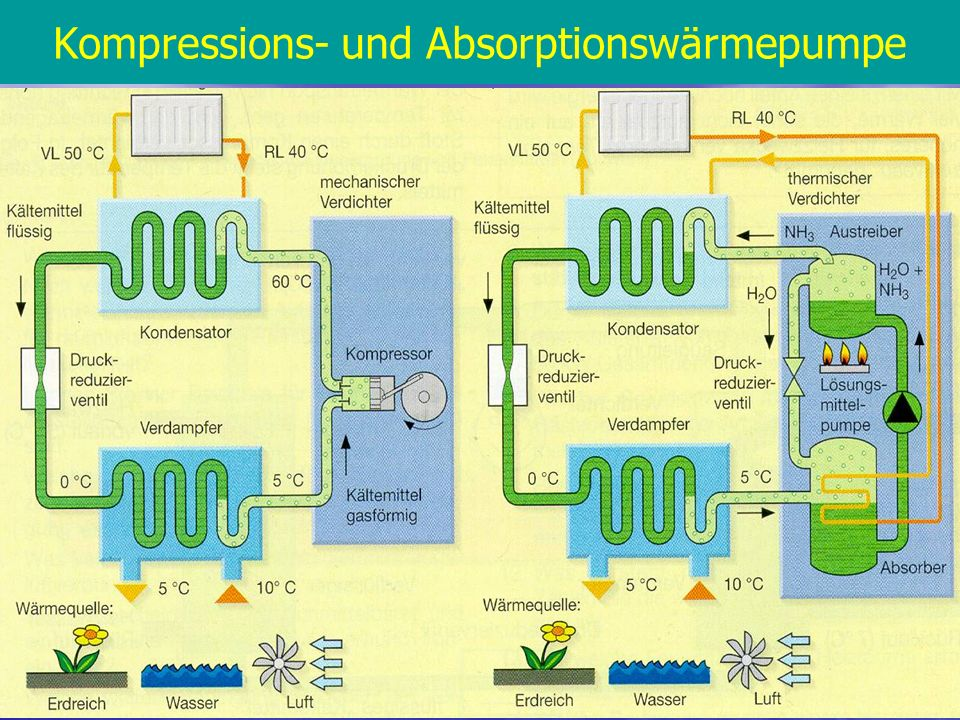 17 Kompressions- und Absorptionswärmepumpe