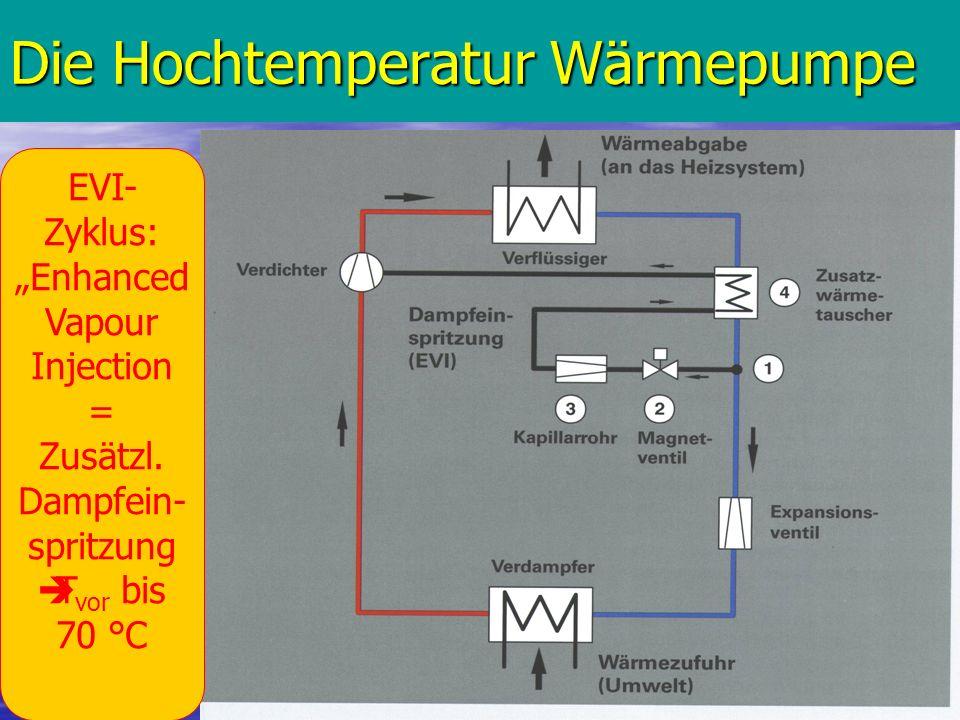 19 Die Hochtemperatur Wärmepumpe EVI- Zyklus: Enhanced Vapour Injection = Zusätzl. Dampfein- spritzung T vor bis 70 °C