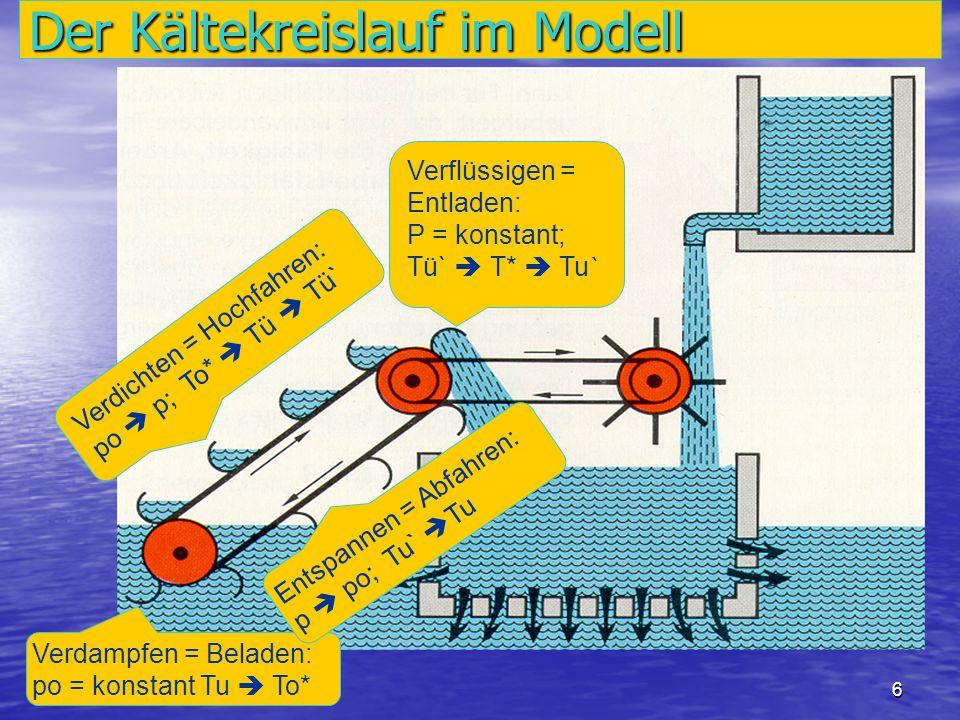 6 Der Kältekreislauf im Modell Verdampfen = Beladen: po = konstant Tu To* Verdichten = Hochfahren: po p; To* Tü Tü` Verflüssigen = Entladen: P = konst