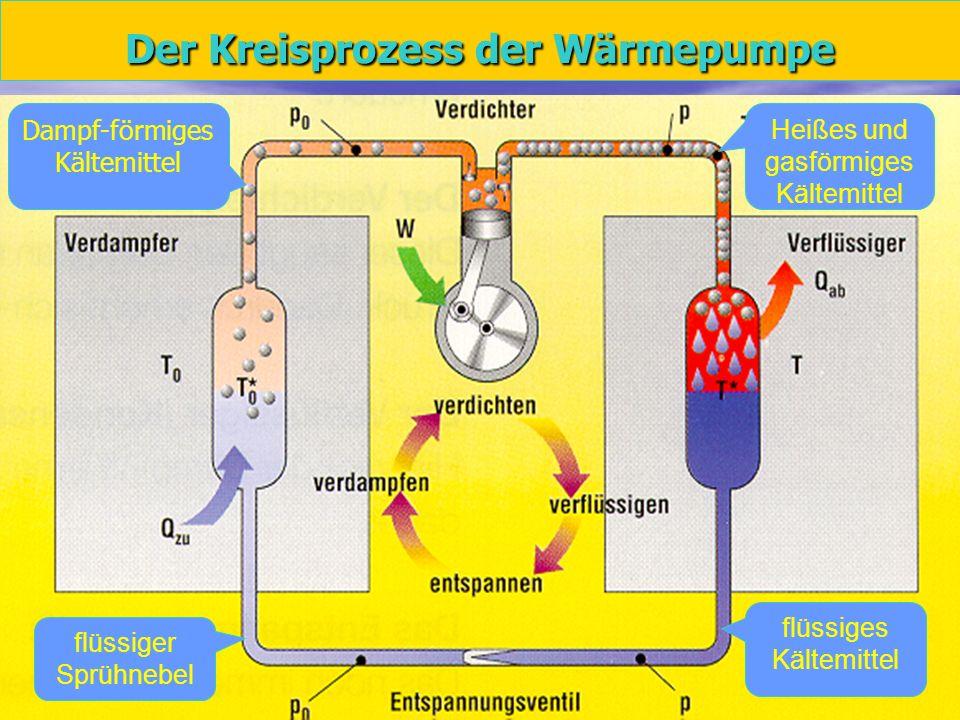 7 Der Kreisprozess der Wärmepumpe Dampf-förmiges Kältemittel Heißes und gasförmiges Kältemittel flüssiges Kältemittel flüssiger Sprühnebel