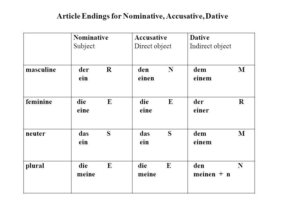Nominative Subject Accusative Direct object Dative Indirect object masculine der R ein den N einen dem M einem feminine die E eine die E eine der R einer neuter das S ein das S ein dem M einem plural die E meine die E meine den N meinen + n Article Endings for Nominative, Accusative, Dative