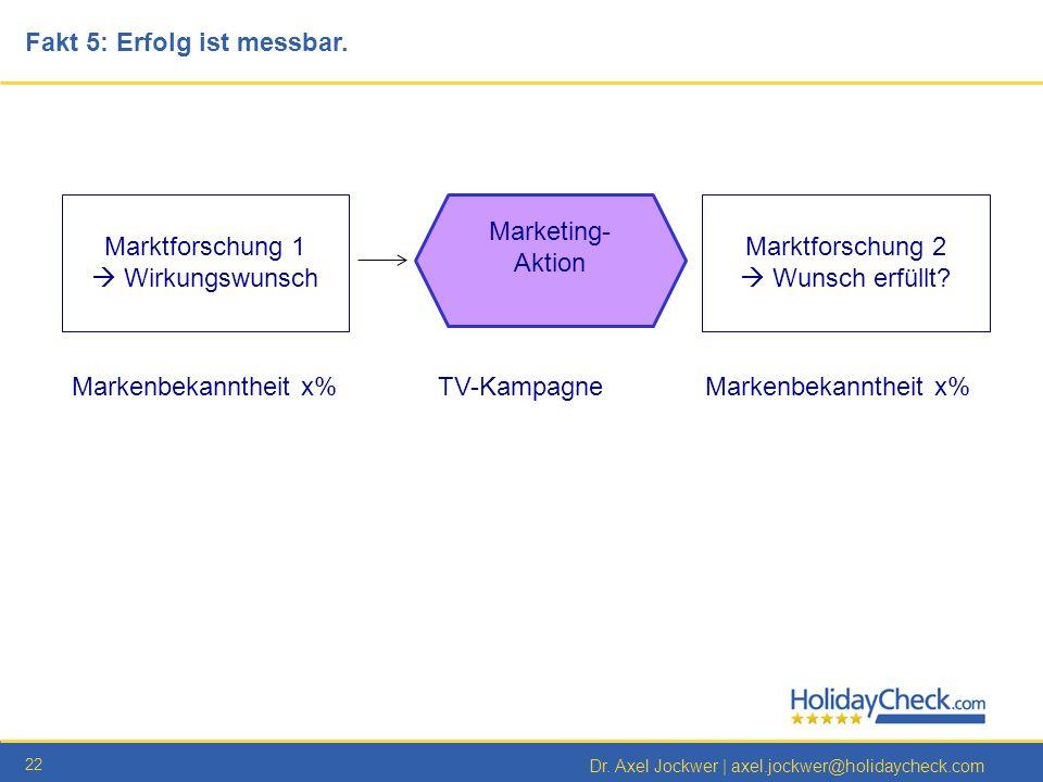 22 TV-KampagneMarkenbekanntheit x% Dr. Axel Jockwer   axel.jockwer@holidaycheck.com Fakt 5: Erfolg ist messbar. Marktforschung 1 Wirkungswunsch Marktf