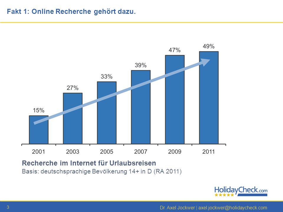 3 Dr. Axel Jockwer | axel.jockwer@holidaycheck.com Fakt 1: Online Recherche gehört dazu. Recherche im Internet für Urlaubsreisen Basis: deutschsprachi