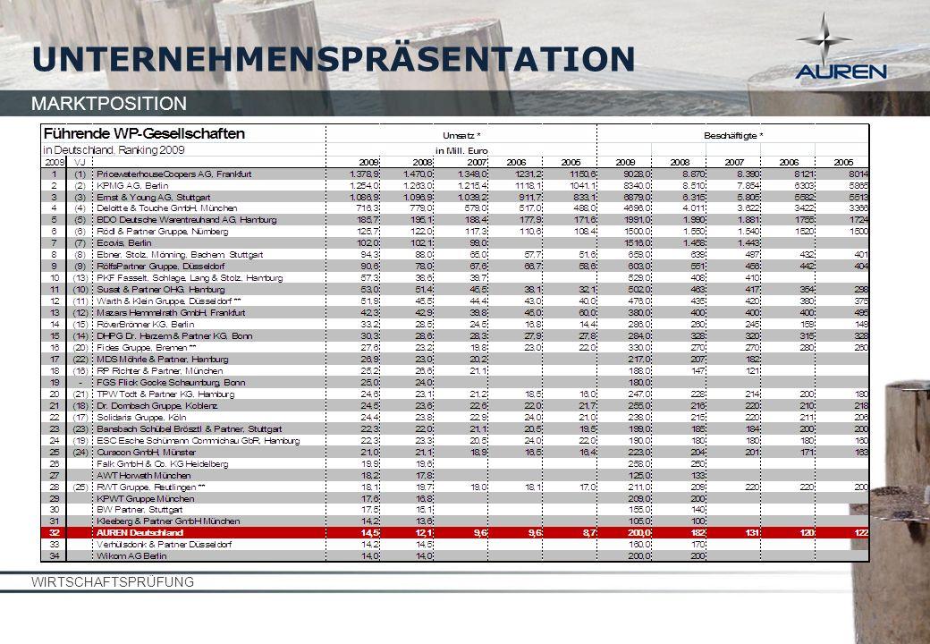 MARKTPOSITION UNTERNEHMENSPRÄSENTATION WIRTSCHAFTSPRÜFUNG
