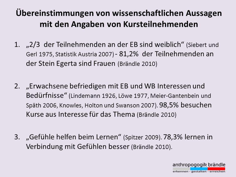 Übereinstimmungen von wissenschaftlichen Aussagen mit den Angaben von Kursteilnehmenden 1.2/3 der Teilnehmenden an der EB sind weiblich (Siebert und G