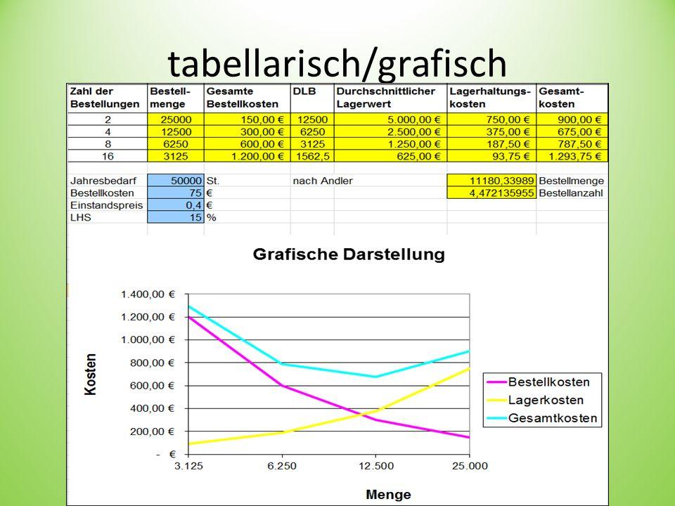 Andler-Formel J = 50.000 (Stück)BK = 75 (EUR) EP = 0,40 (EUR)LHS = 15 (%)