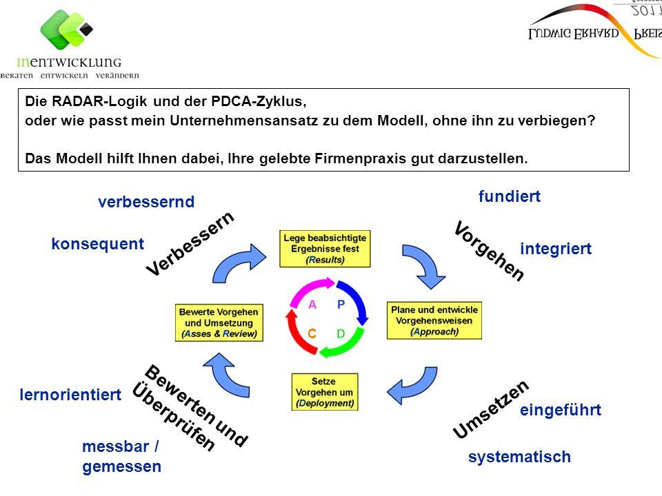   Folie 2 Die RADAR-Logik und der PDCA-Zyklus, oder wie passt mein Unternehmensansatz zu dem Modell, ohne ihn zu verbiegen.