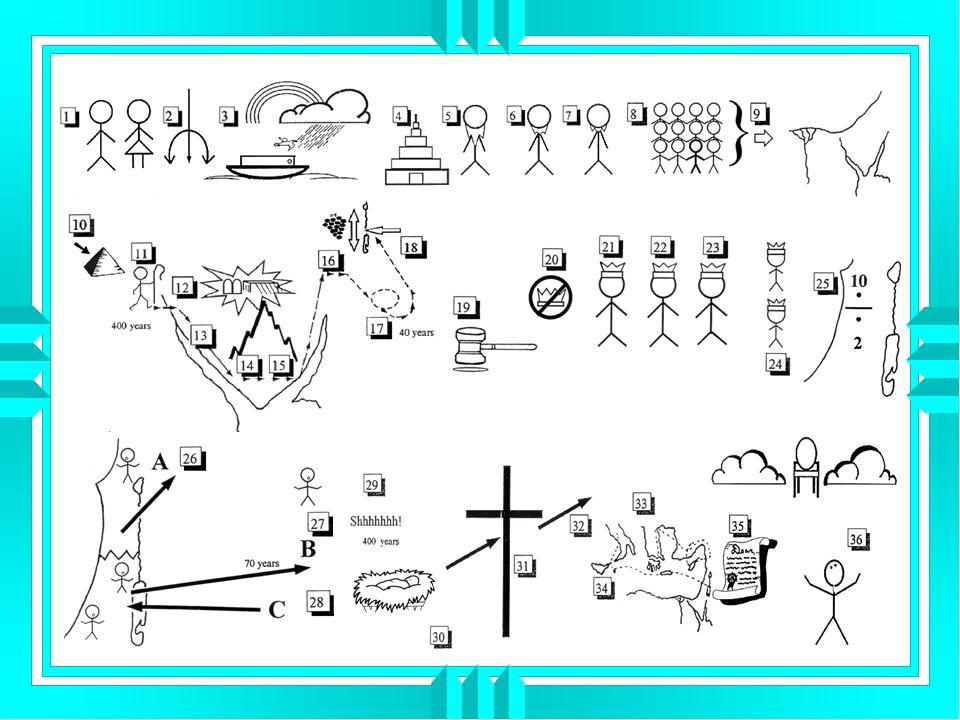 11.Mose führt das Volk aus Ägypten 2 Mose 12,37 - 51 12.