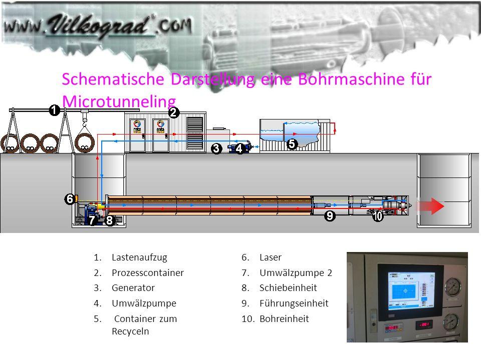 Schematische Darstellung eine Bohrmaschine für Microtunneling 1.Lastenaufzug 2.Prozesscontainer 3.Generator 4.Umwälzpumpe 5. Container zum Recyceln 6.