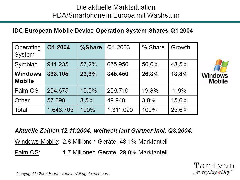 Copyright © 2004 Erdem Taniyan All rights reserved. Die aktuelle Marktsituation PDA/Smartphone in Europa mit Wachstum Operating System Q1 2004%ShareQ1
