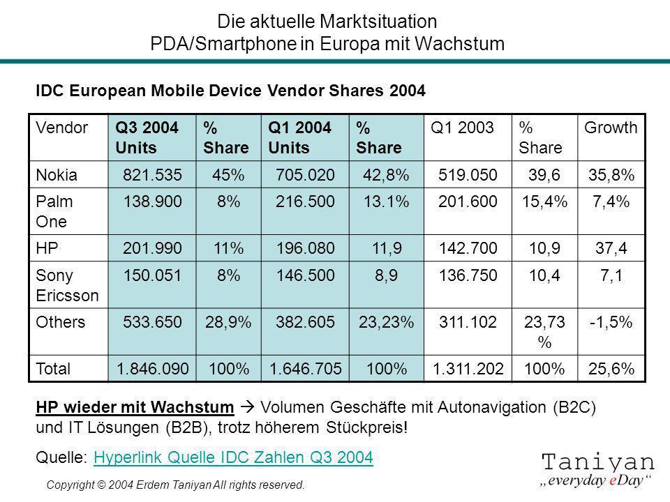 Copyright © 2004 Erdem Taniyan All rights reserved. Die aktuelle Marktsituation PDA/Smartphone in Europa mit Wachstum VendorQ3 2004 Units % Share Q1 2
