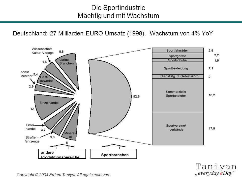 Copyright © 2004 Erdem Taniyan All rights reserved. Deutschland: 27 Milliarden EURO Umsatz (1998), Wachstum von 4% YoY Die Sportindustrie Mächtig und