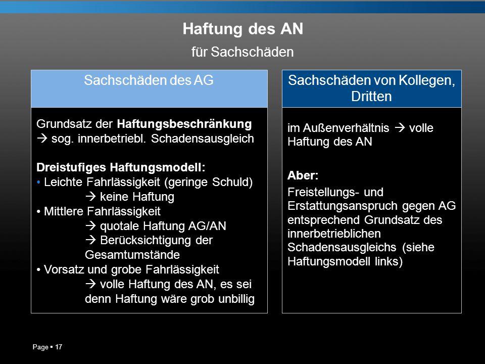 Haftung des AN Page 17 für Sachschäden Grundsatz der Haftungsbeschränkung sog. innerbetriebl. Schadensausgleich Dreistufiges Haftungsmodell: Leichte F
