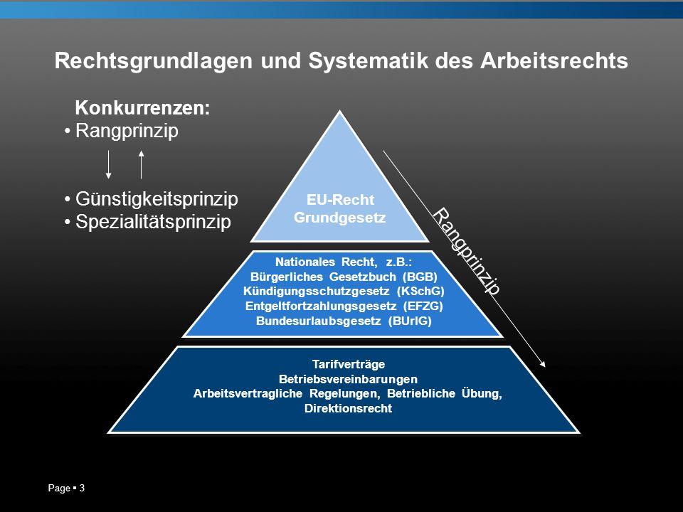 Rechtsgrundlagen und Systematik des Arbeitsrechts Page 3 EU-Recht Grundgesetz Nationales Recht, z.B.: Bürgerliches Gesetzbuch (BGB) Kündigungsschutzge