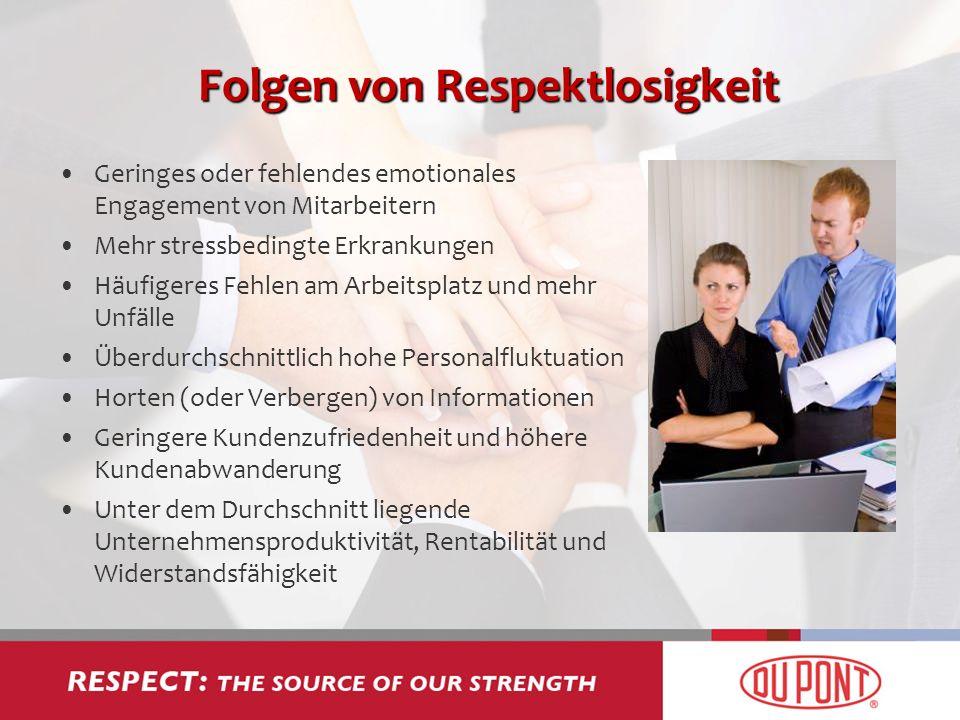 Folgen von Respektlosigkeit Geringes oder fehlendes emotionales Engagement von Mitarbeitern Mehr stressbedingte Erkrankungen Häufigeres Fehlen am Arbe
