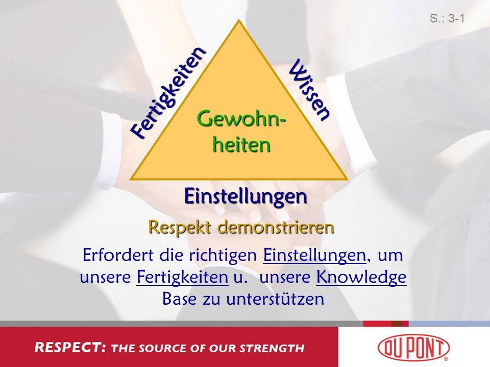 Fertigkeiten Wissen Einstellungen Gewohn- heiten Respekt demonstrieren Erfordert die richtigen Einstellungen, um unsere Fertigkeiten u. unsere Knowled
