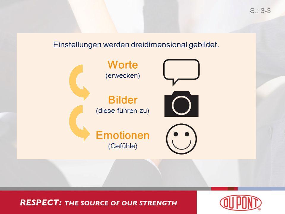 Worte (erwecken) Bilder (diese führen zu) Emotionen (Gefühle) Einstellungen werden dreidimensional gebildet.