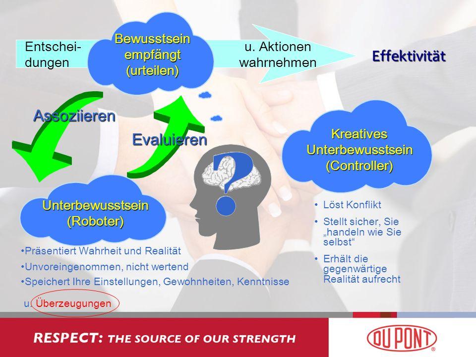 Entschei- dungen Bewusstsein empfängt (urteilen) u. Aktionen wahrnehmen Assoziieren Evaluieren Kreatives Unterbewusstsein (Controller) Präsentiert Wah