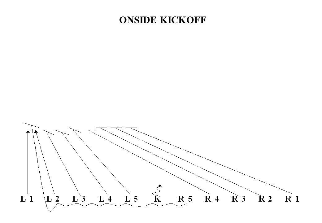 KICKOFF RETURN MIDDLE WEDGE 45 50 40 25 5