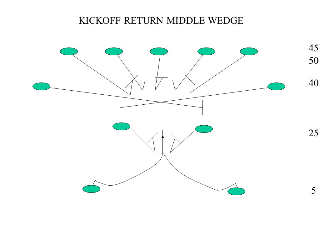 KICKOFF RETURN MIDDLE WEDGE 45 50 40 25 5