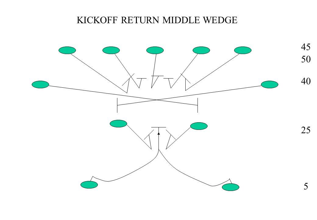 KICKOFF RETURN MIDDLE KICKOUT 45 50 40 25 5