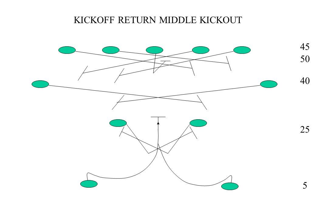 KICKOFF RETURN RIGHT 45 50 40 25 5