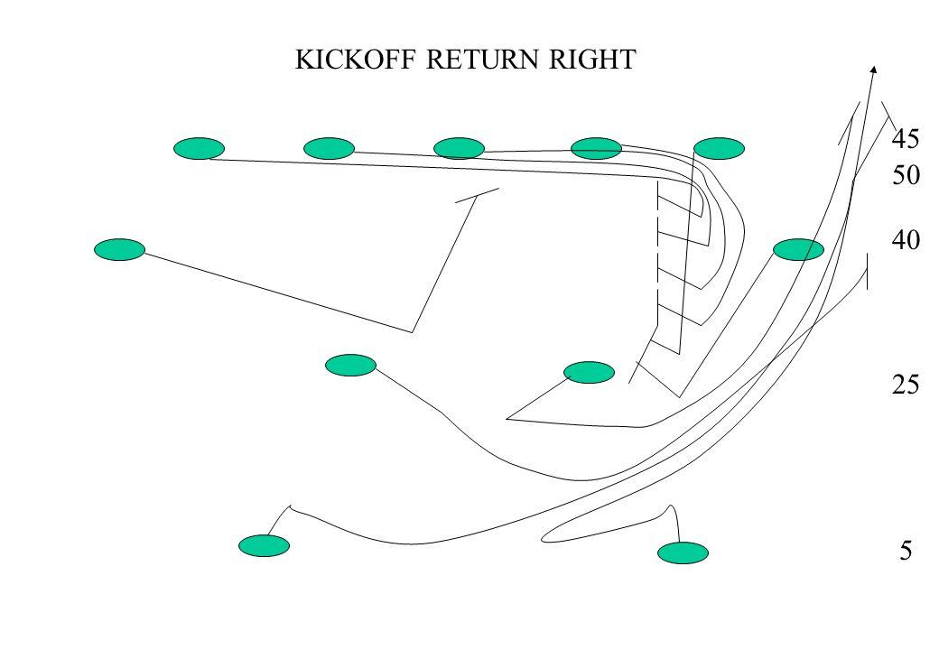 KICKOFF RETURN THROWBACK 45 50 40 25 5