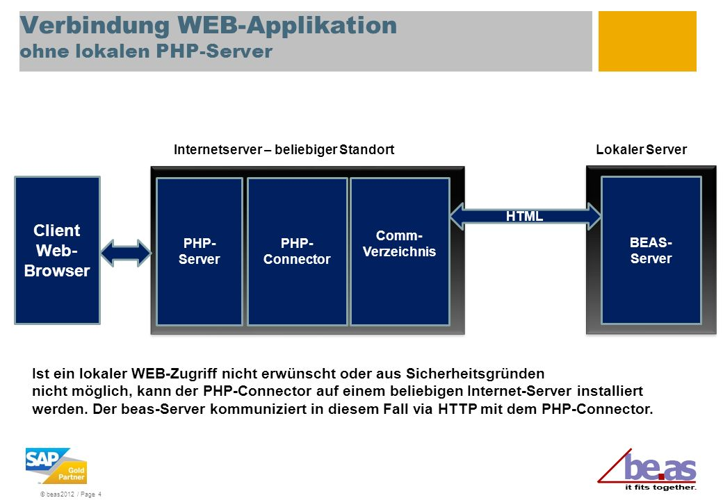 © beas2012 / Page 4 Verbindung WEB-Applikation ohne lokalen PHP-Server PHP- Server PHP- Connector Comm- Verzeichnis BEAS- Server Client Web- Browser H