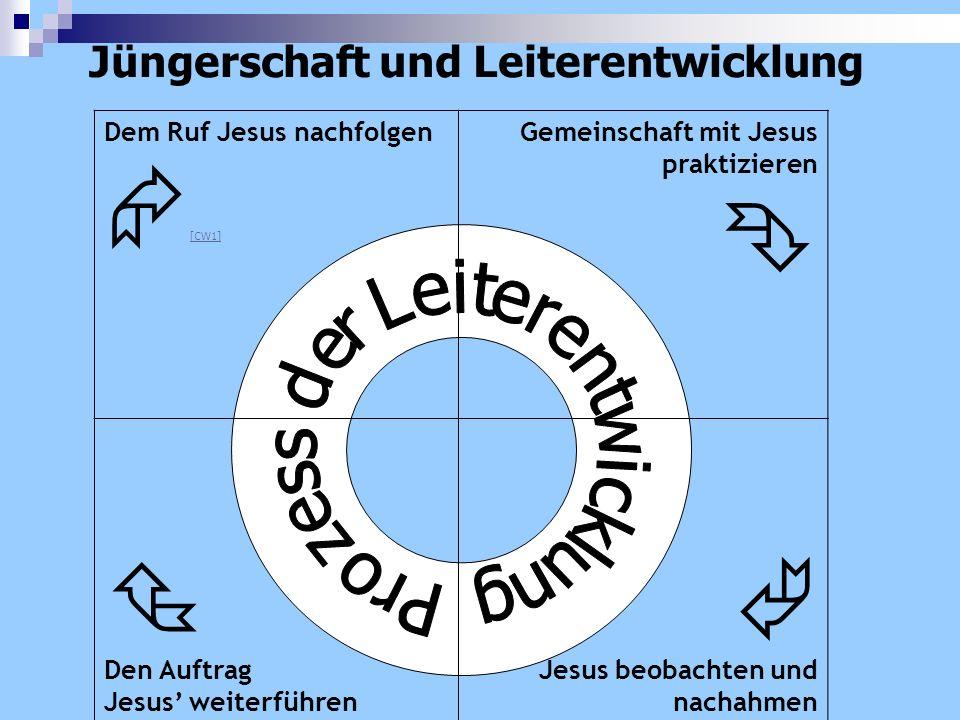 Jüngerschaft und Leiterentwicklung Dem Ruf Jesus nachfolgen [CW1] Gemeinschaft mit Jesus praktizieren Den Auftrag Jesus weiterführen Jesus beobachten