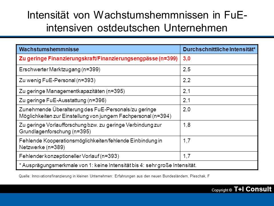 Copyright © T+I Consult Intensität von Wachstumshemmnissen in FuE- intensiven ostdeutschen Unternehmen Quelle: Innovationsfinanzierung in kleinen Unte