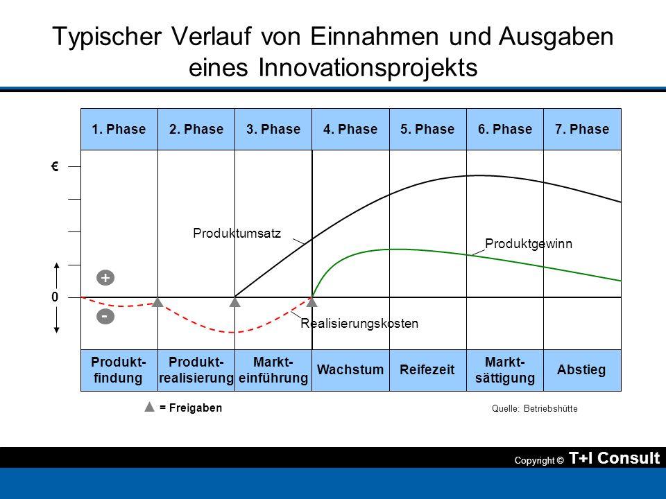 Copyright © T+I Consult Typischer Verlauf von Einnahmen und Ausgaben eines Innovationsprojekts 1. Phase Produkt- findung 2. Phase Produkt- realisierun