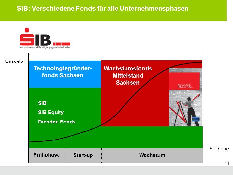 T G F S Technologiegründerfonds Sachsen Subtitle 11 SIB: Verschiedene Fonds für alle Unternehmensphasen Frühphase Start-upWachstum Wachstumsfonds Mitt