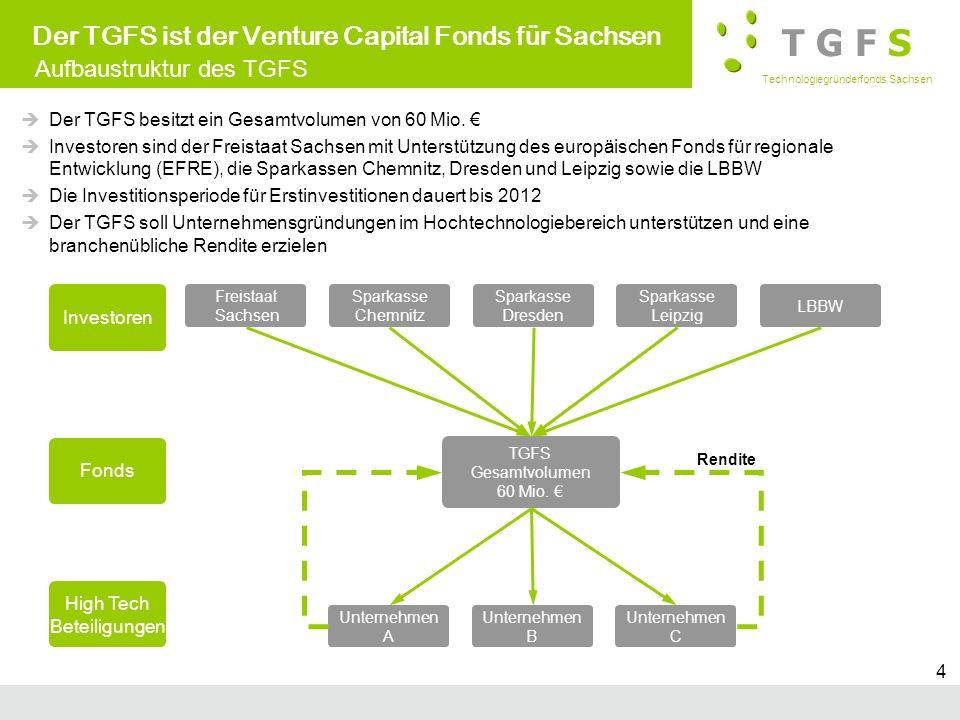 T G F S Technologiegründerfonds Sachsen Subtitle 4 Der TGFS ist der Venture Capital Fonds für Sachsen Der TGFS besitzt ein Gesamtvolumen von 60 Mio. I