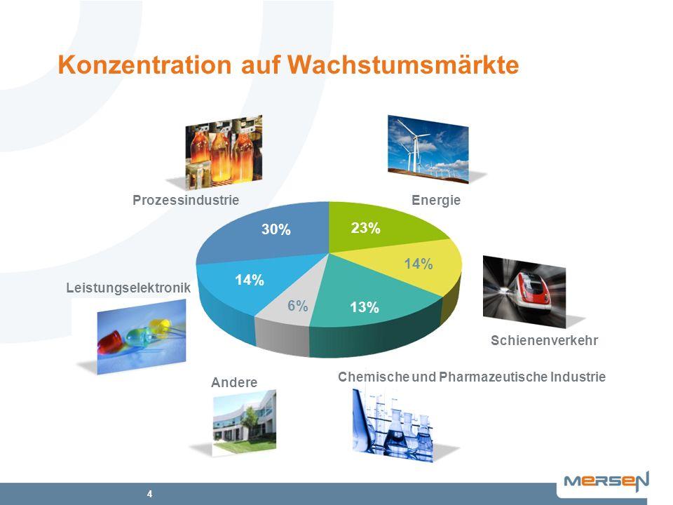 4 Konzentration auf Wachstumsmärkte Energie Chemische und Pharmazeutische Industrie Leistungselektronik Prozessindustrie 23% 14% 13% 14% 30% Andere Sc